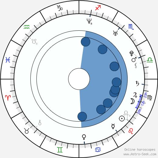 Jessica Ginkel wikipedia, horoscope, astrology, instagram