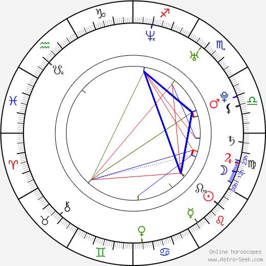 Jessica Ginkel birth chart, Jessica Ginkel astro natal horoscope, astrology
