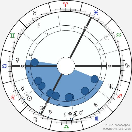 Julien Absalon wikipedia, horoscope, astrology, instagram