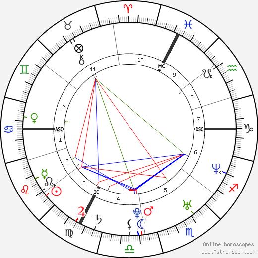 Жюльен Абсалон Julien Absalon день рождения гороскоп, Julien Absalon Натальная карта онлайн