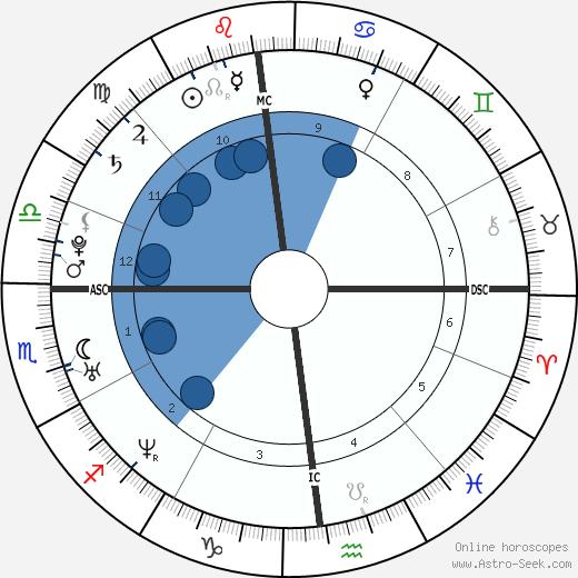 Julien Lescarret wikipedia, horoscope, astrology, instagram