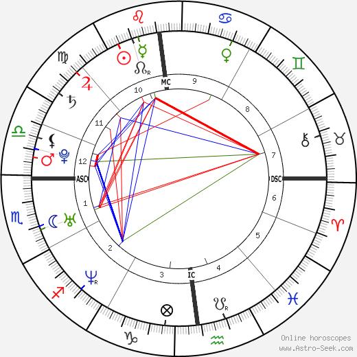 Julien Lescarret день рождения гороскоп, Julien Lescarret Натальная карта онлайн