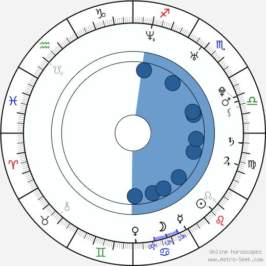Jussi Ahde wikipedia, horoscope, astrology, instagram