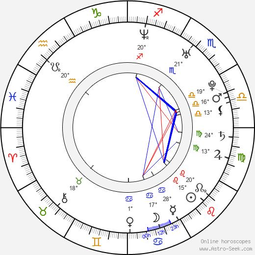 Jussi Ahde birth chart, biography, wikipedia 2019, 2020