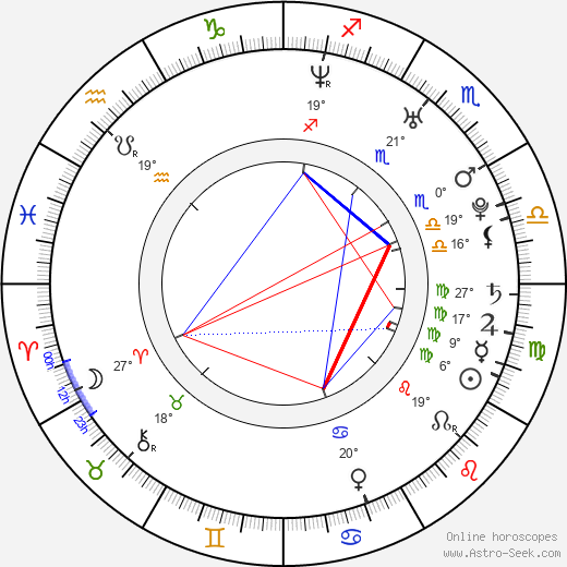 Mikayla Mendez birth chart, biography, wikipedia 2019, 2020