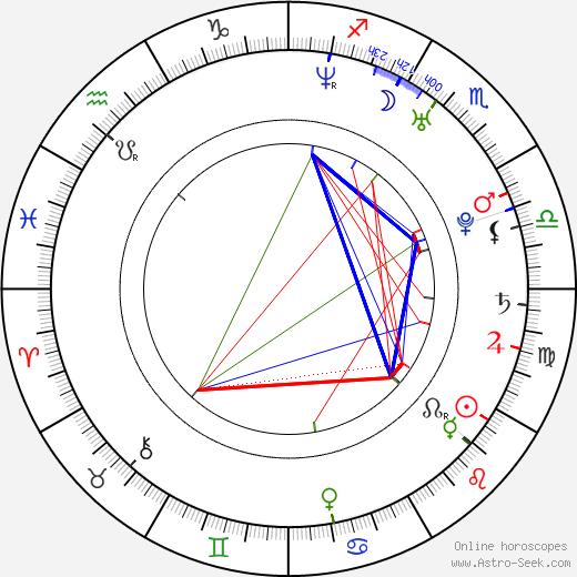 Miroslav Miller tema natale, oroscopo, Miroslav Miller oroscopi gratuiti, astrologia