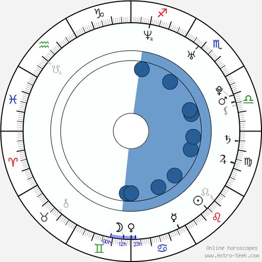 Monique Ganderton wikipedia, horoscope, astrology, instagram
