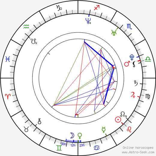 Monique Ganderton birth chart, Monique Ganderton astro natal horoscope, astrology