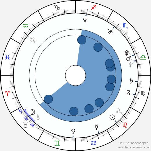 Nadia Ali wikipedia, horoscope, astrology, instagram