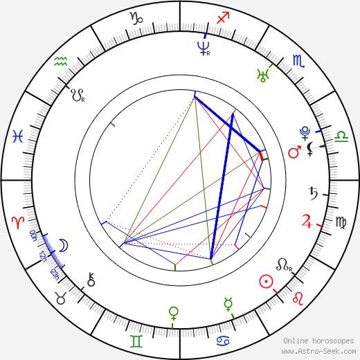 Nadia Bjorlin birth chart, Nadia Bjorlin astro natal horoscope, astrology