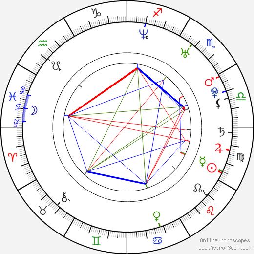 Neha Dhupia astro natal birth chart, Neha Dhupia horoscope, astrology