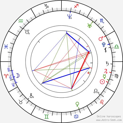Nicholas Tse astro natal birth chart, Nicholas Tse horoscope, astrology