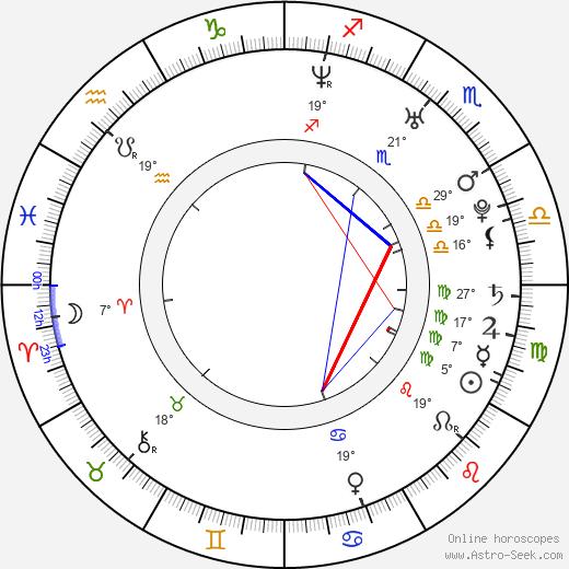 Petra Schmidt-Schaller birth chart, biography, wikipedia 2019, 2020