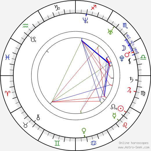 Ronn Head tema natale, oroscopo, Ronn Head oroscopi gratuiti, astrologia