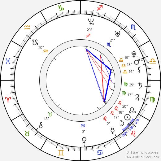 Roxanne McKee birth chart, biography, wikipedia 2019, 2020