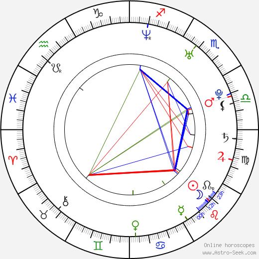 Roxanne McKee astro natal birth chart, Roxanne McKee horoscope, astrology