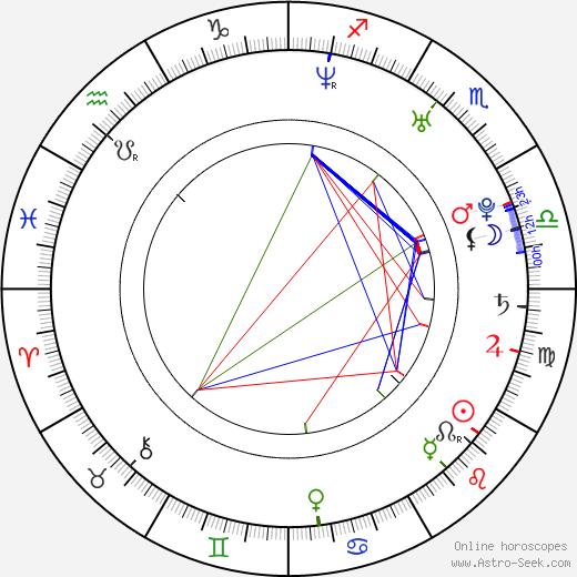 Samuel Roukin astro natal birth chart, Samuel Roukin horoscope, astrology