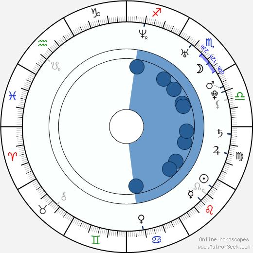 Sebastian Kroehnert wikipedia, horoscope, astrology, instagram