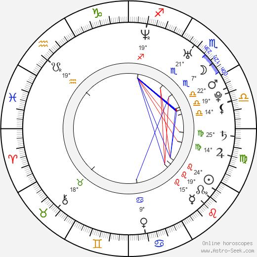 Sebastian Kroehnert birth chart, biography, wikipedia 2019, 2020