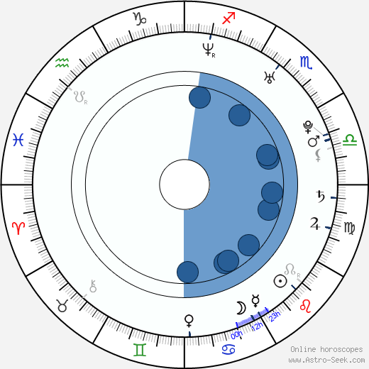 Seung-beom Ryu wikipedia, horoscope, astrology, instagram