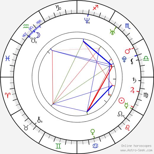 Sonja Bennett tema natale, oroscopo, Sonja Bennett oroscopi gratuiti, astrologia