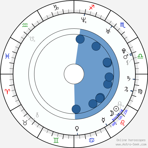 Stephen Cone horoscope, astrology, sign, zodiac, date of birth, instagram