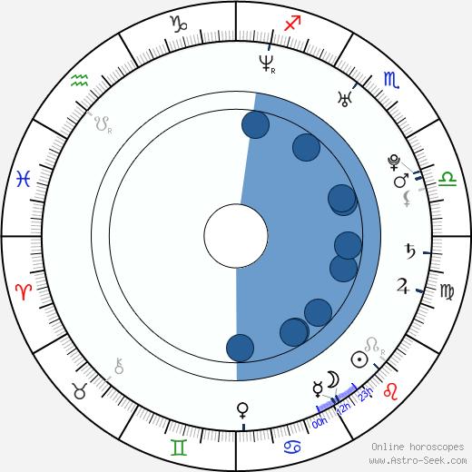 Stephen Schneider wikipedia, horoscope, astrology, instagram