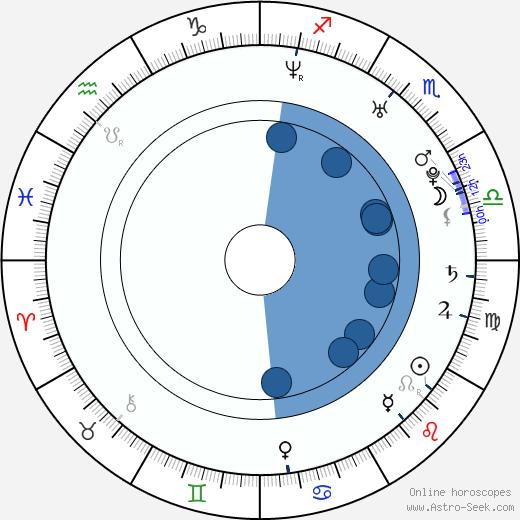 Tanedra Howard wikipedia, horoscope, astrology, instagram