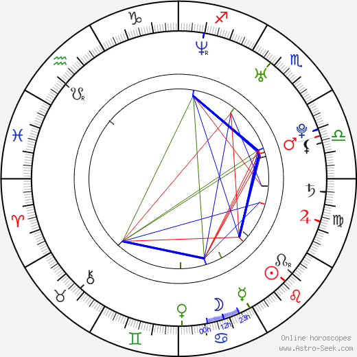 Tobias Santelmann birth chart, Tobias Santelmann astro natal horoscope, astrology