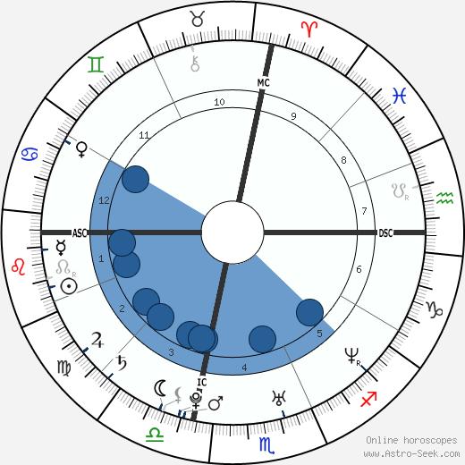 Tyne Mary Vance wikipedia, horoscope, astrology, instagram