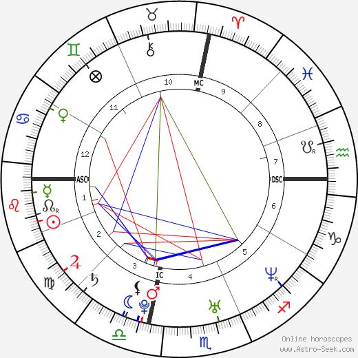 Tyne Mary Vance день рождения гороскоп, Tyne Mary Vance Натальная карта онлайн