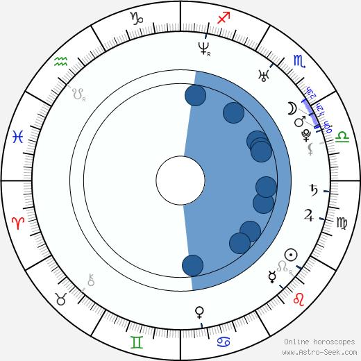 Vanessa Carlton wikipedia, horoscope, astrology, instagram