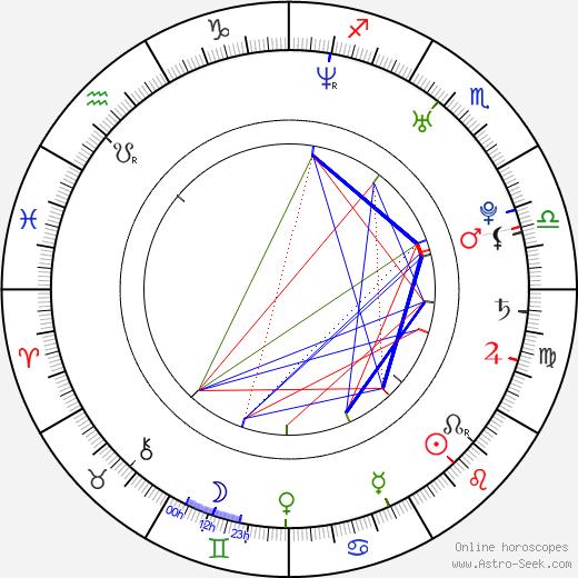 Victor Cruz день рождения гороскоп, Victor Cruz Натальная карта онлайн