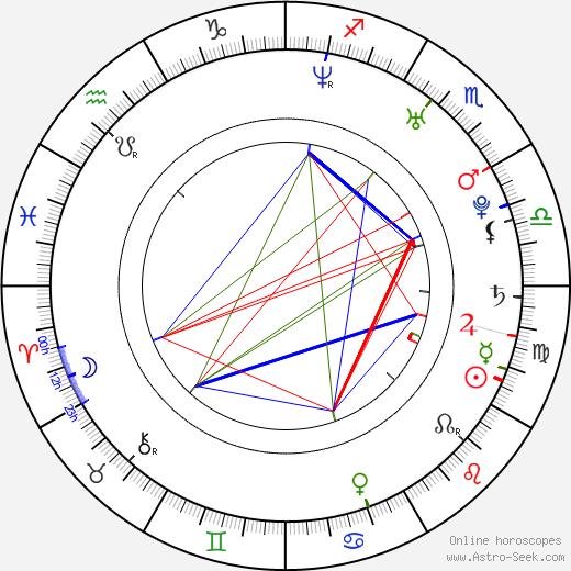 William Levy день рождения гороскоп, William Levy Натальная карта онлайн