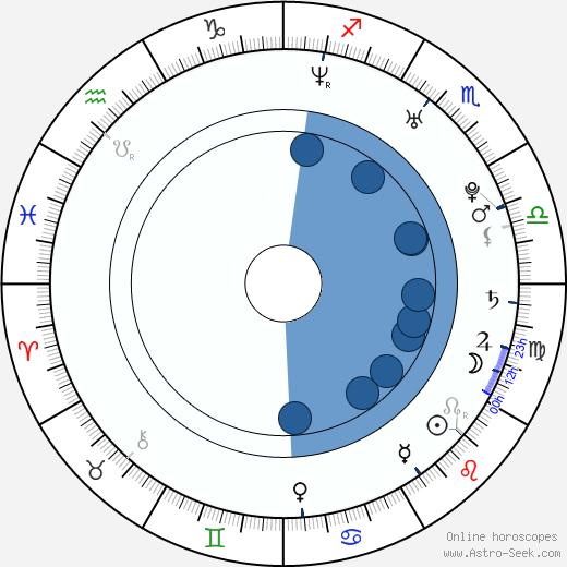 Zahary Baharov wikipedia, horoscope, astrology, instagram