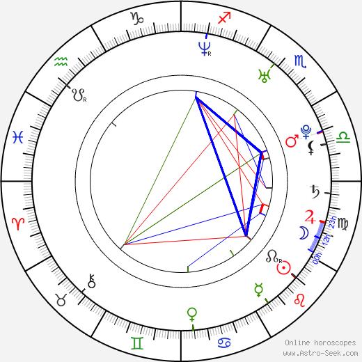 Zahary Baharov birth chart, Zahary Baharov astro natal horoscope, astrology