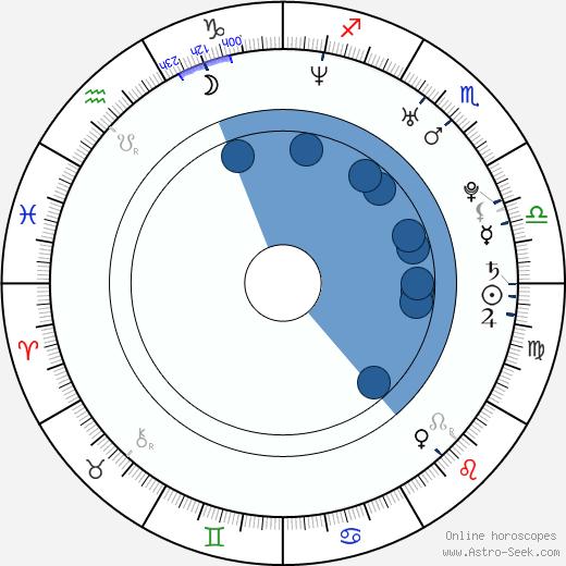Adam Dunnells wikipedia, horoscope, astrology, instagram