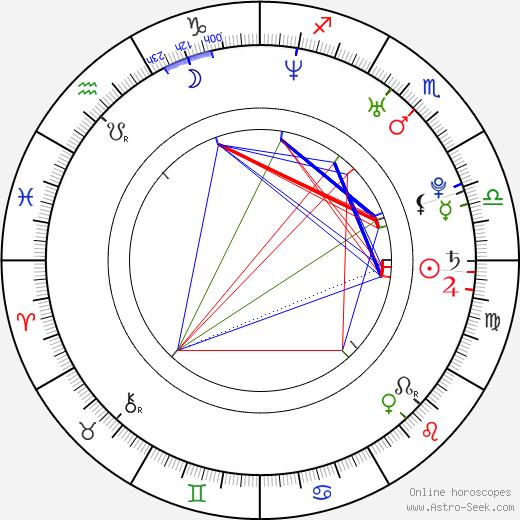 Adam Dunnells birth chart, Adam Dunnells astro natal horoscope, astrology