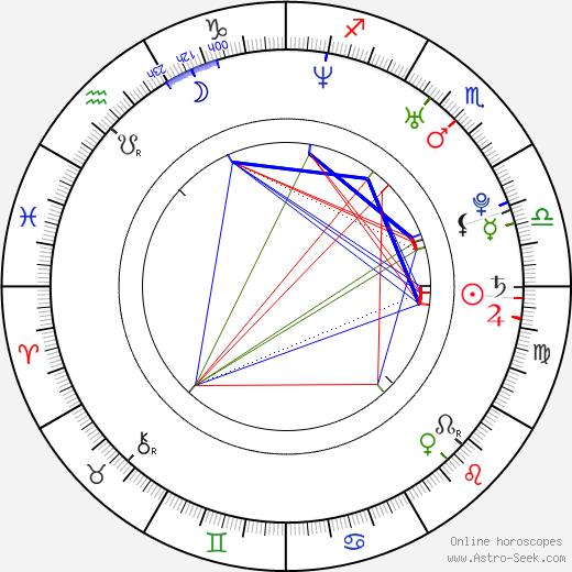 Amber Lancaster birth chart, Amber Lancaster astro natal horoscope, astrology
