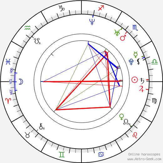 Aurélien Wiik birth chart, Aurélien Wiik astro natal horoscope, astrology