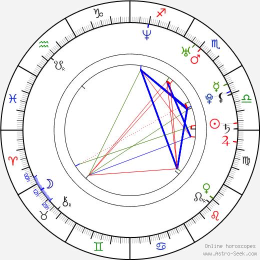 Barbara Bezina astro natal birth chart, Barbara Bezina horoscope, astrology