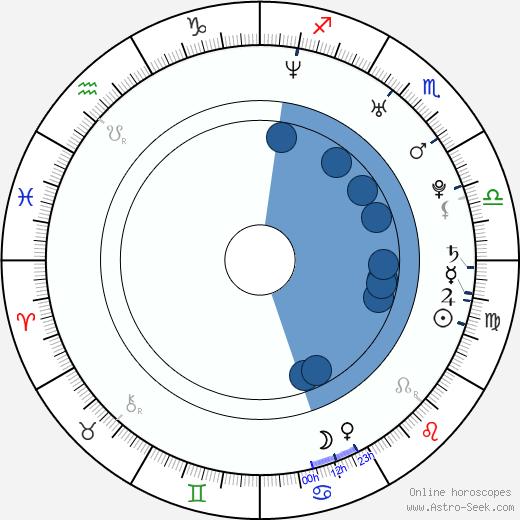 Brian Klapstein wikipedia, horoscope, astrology, instagram