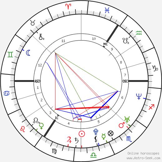 Brigitta Callens день рождения гороскоп, Brigitta Callens Натальная карта онлайн
