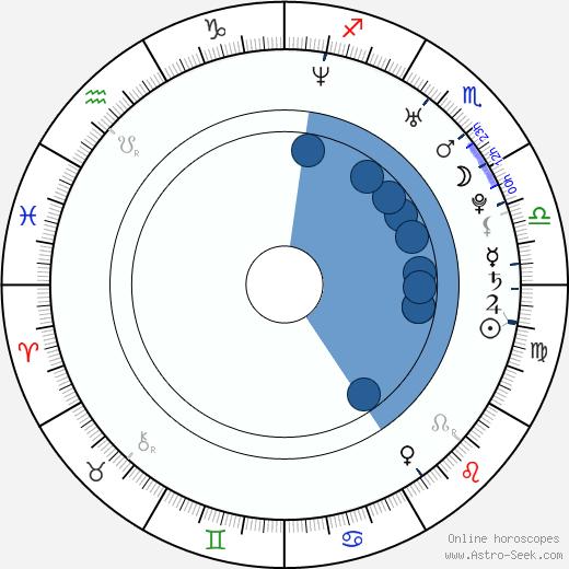 Chae-yeong Han wikipedia, horoscope, astrology, instagram