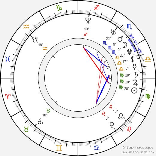 Chae-yeong Han birth chart, biography, wikipedia 2019, 2020