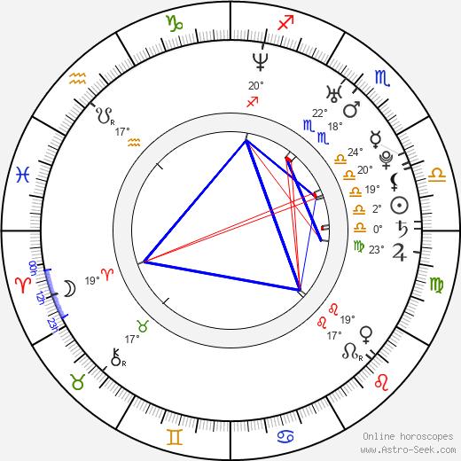 Chris Owen birth chart, biography, wikipedia 2019, 2020