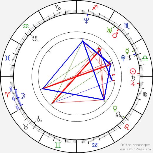 Chris Owen astro natal birth chart, Chris Owen horoscope, astrology
