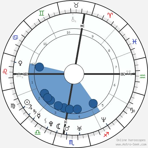 Cristiana Capotondi wikipedia, horoscope, astrology, instagram