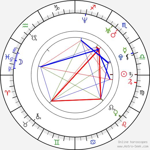Darina Vymětalíková birth chart, Darina Vymětalíková astro natal horoscope, astrology