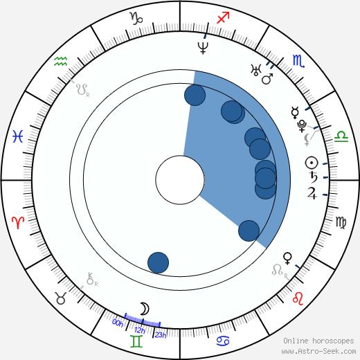 Dušan Vitázek wikipedia, horoscope, astrology, instagram